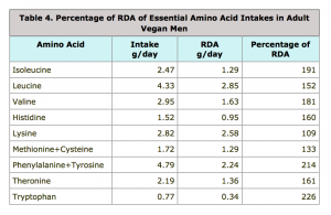 Best Study on Vegan Protein Intakes to Date (Jack Norris blog)